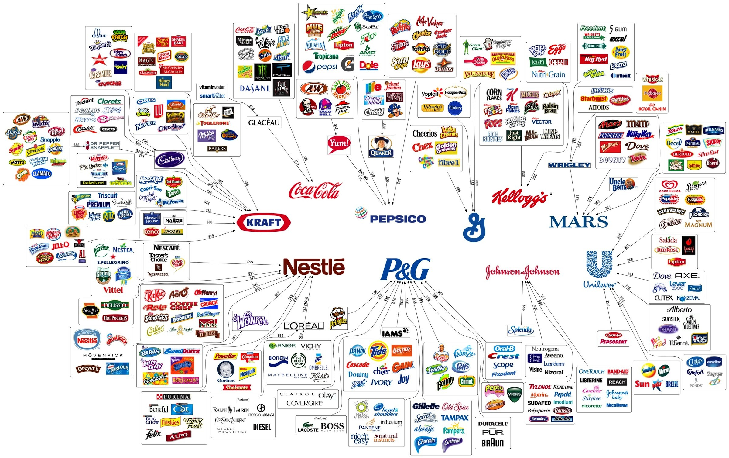 Infographic: Who owns your processed food? (from Convergence Alimentaire)